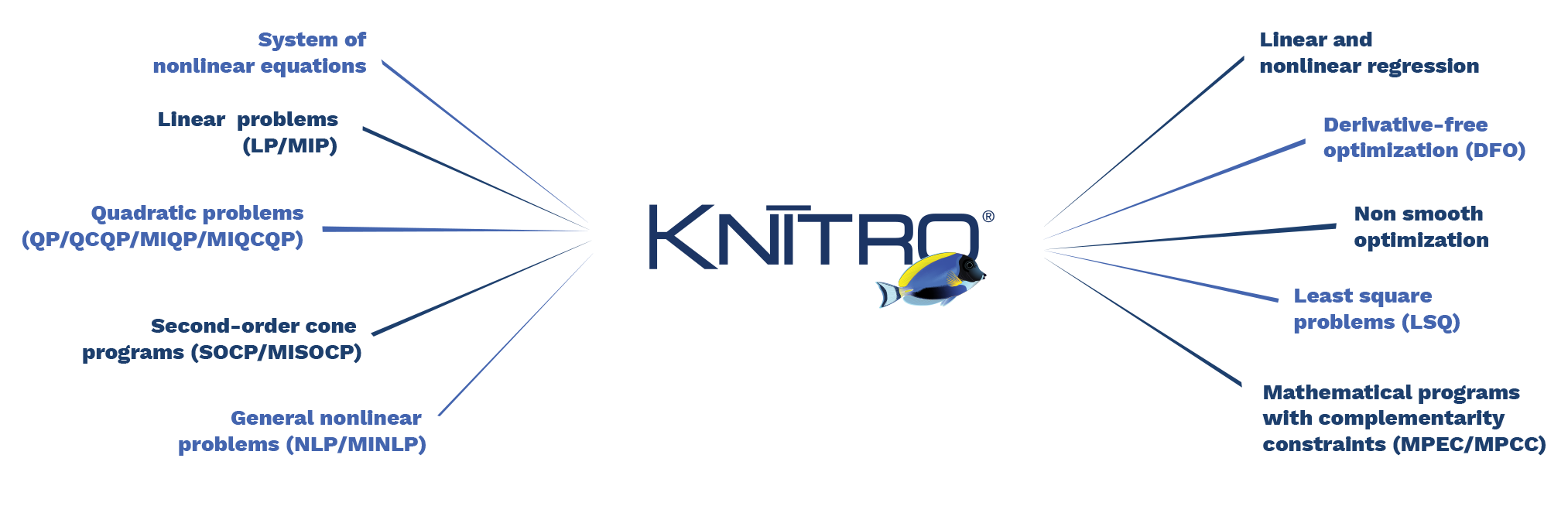 Knitro - Artelys