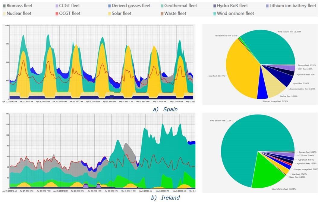 Artelys présente les résultats du projet METIS à Bruxelles